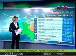 Российские СМИ заметили массовые фальсификации на выборах в Украине