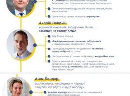 «Слуга народа» договорилась со смотрящим за Кличко о выборах в декабре (Видео)